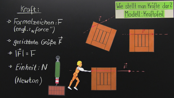 physikalische kraft physik online lernen. Black Bedroom Furniture Sets. Home Design Ideas