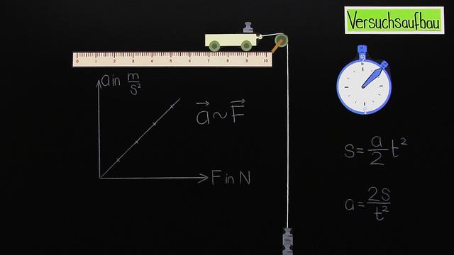 Zweites Newton'sches Gesetz  –  F = m · a