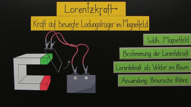 Lorentzkraft – Kraft auf bewegte Ladungsträger im Magnetfeld