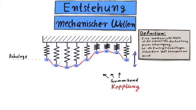 Mechanische Wellen – Entstehung