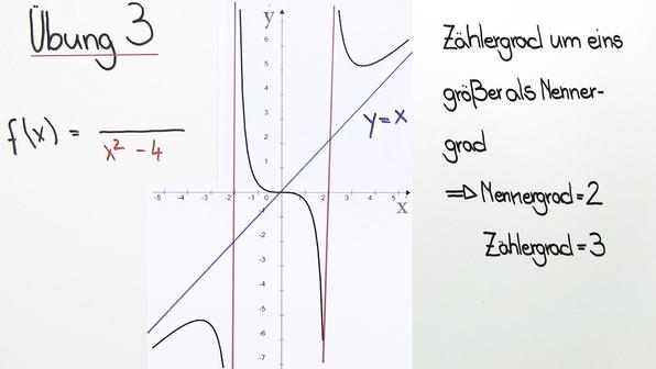 18398 rekonstruktion von funktionsgleichungen   gebr rat funktionen   beispiel.standbild001