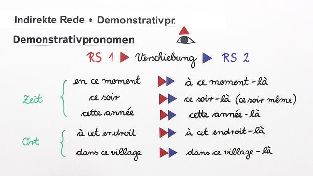 Indirekte Rede – Demonstrativpronomen
