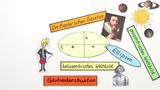 Ellipsen – Keplersche Gesetze