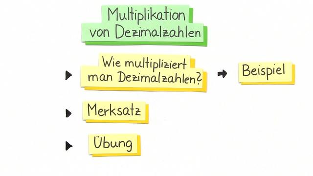 Dezimalbrüche – Schriftliche Multiplikation