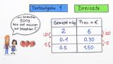 Textaufgaben zu proportionalen und antiproportionalen Zuordnungen