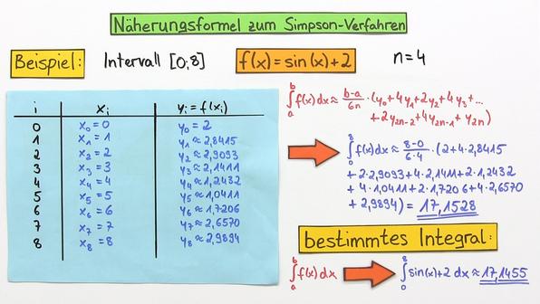 18582 numerische integrationsverfahren   simpson  verfahren