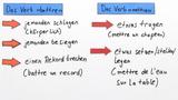 """Unregelmäßige Verben """"battre"""" und """"mettre"""" konjugieren"""
