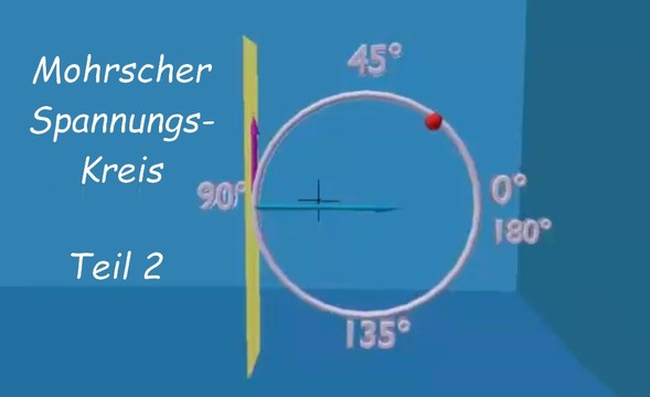 Mohrscher spannungskreis teil 2 for Technische mechanik lernvideos