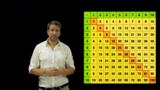 3-Minuten-Tipp: Das 1x1 lernen