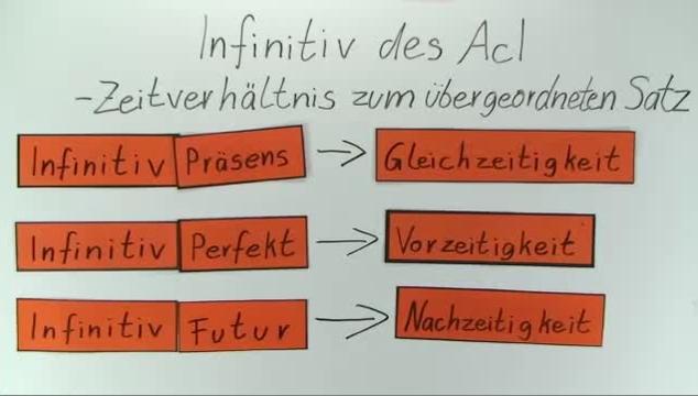 AcI – Zeitverhältnisse