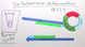 PCR – Polymerasekettenreaktion