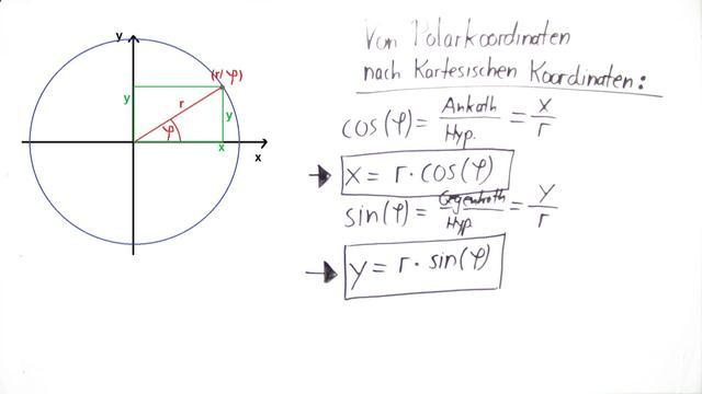 Kreisbewegung – Polarkoordinaten