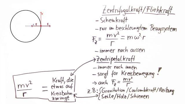 Fliehkraft Formel