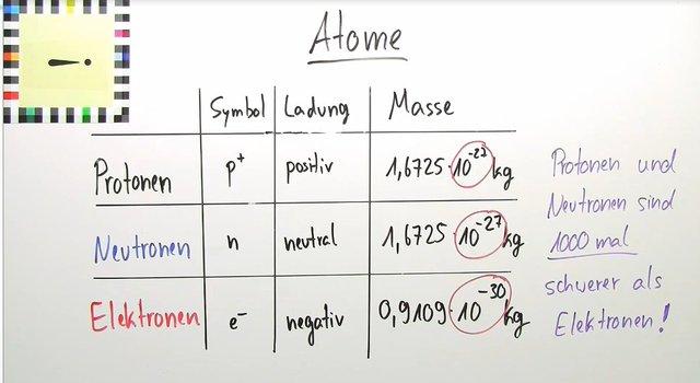 atome elemente isotope ionen teil 1 medizin und. Black Bedroom Furniture Sets. Home Design Ideas