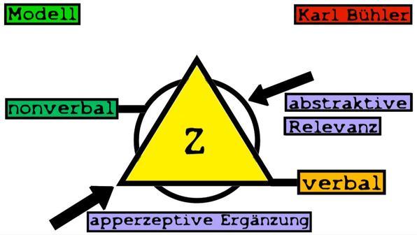Organonmodell
