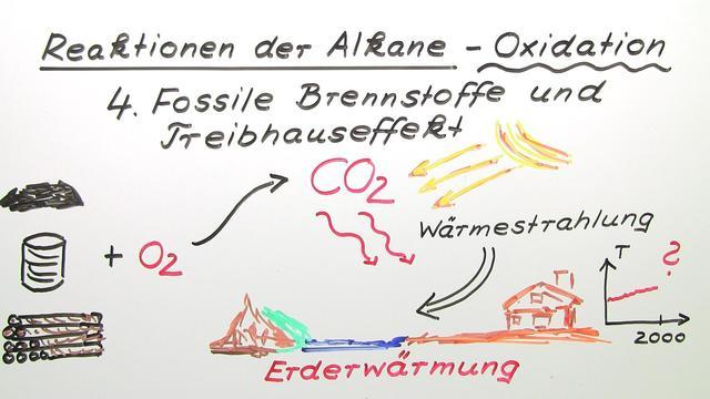 Reaktionen der Alkane – Oxidation