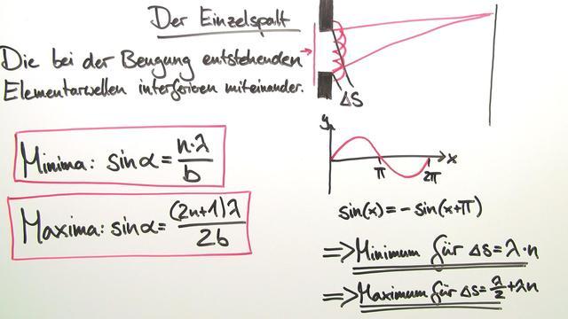 interferenz elektromagnetischer wellen physik  lernen