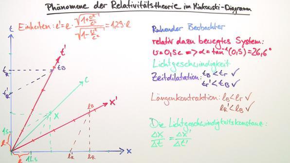 Minkowski diagramme