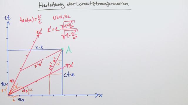 Lorentztransformation – Verbindung von Zeit und Ort