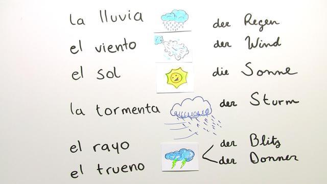 Ber das wetter sprechen qu tiempo hace spanisch for Zimmer auf spanisch