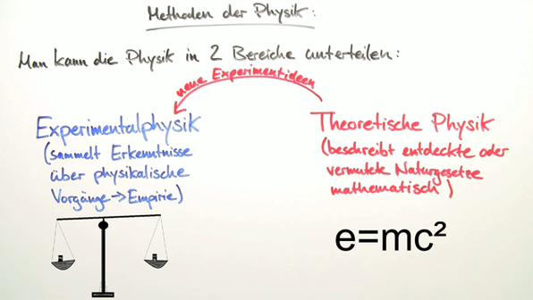 Was ist physik