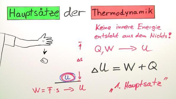 Haupts%c3%a4tze der thermodynamik