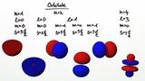 Quantenzahlen im Atom