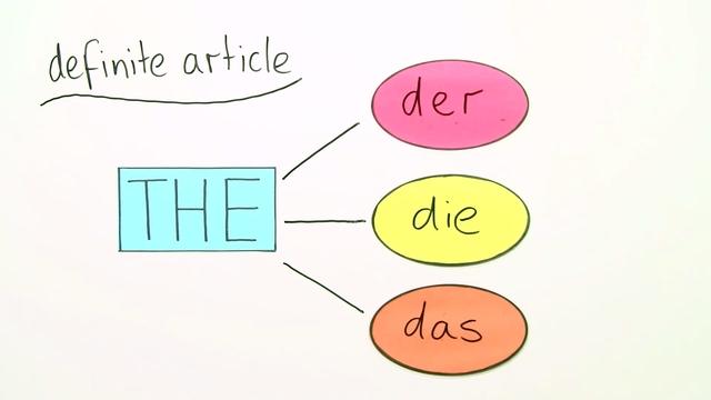 Bestimmter Artikel oder kein Artikel? u2013 Englisch einfach ...
