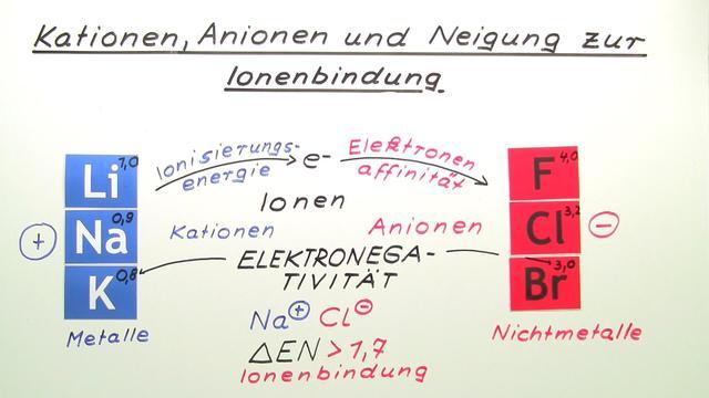 Kationen, Anionen und Neigung zur Ionenbildung