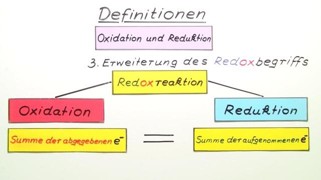 Oxidation und Reduktion – Definition