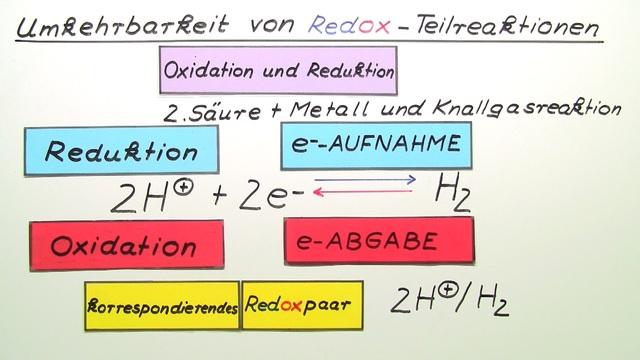 Umkehrbarkeit von Redox-Teilreaktionen