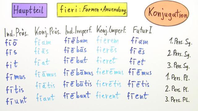 fieri - Konjugation