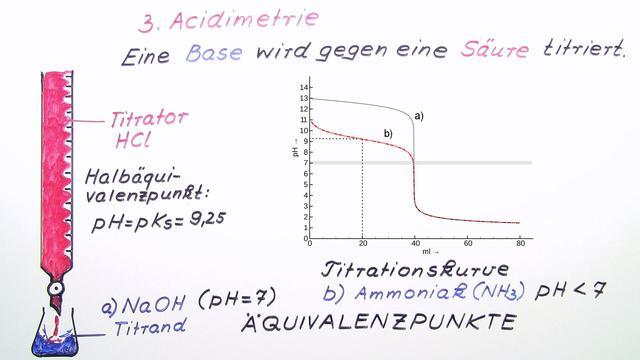 Säure-Base-Titration