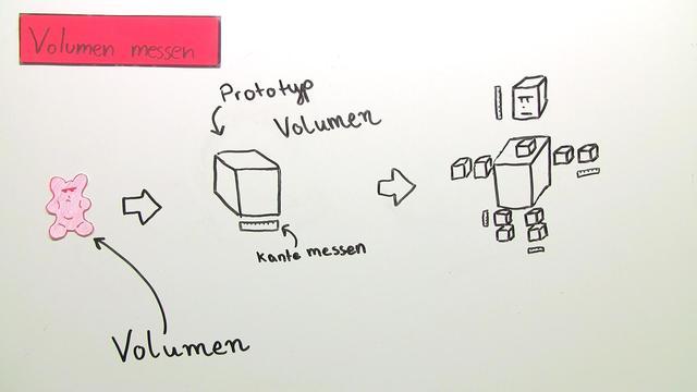 Volumen – Einheiten und Beispiele