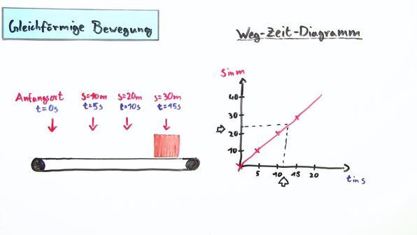 Darstellung von bewegungen teil 1 erstellen von s t  und v t diagrammen vorschaubild
