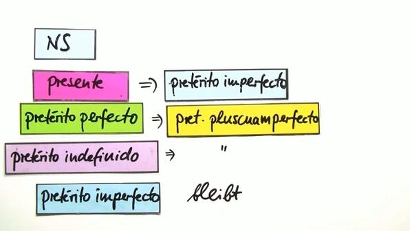 grammatikbersicht indirekte rede gebrauch der indirekten rede direkte rede wird in der regel durch anfhrungszeichen gekennzeichnet - Indirekte Rede Beispiele