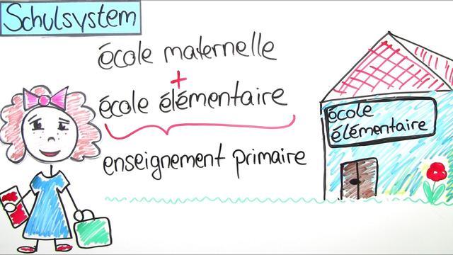 Französisches Schulsystem