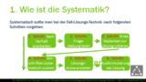 GdR 1 4 2 Wie geht man systematisch bei der Fall-Lösungs-Technik vor? Teil 2 Fragestellung