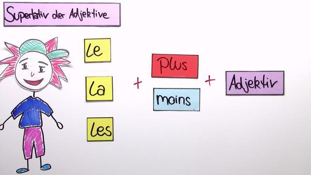 Adjektive – Superlativ