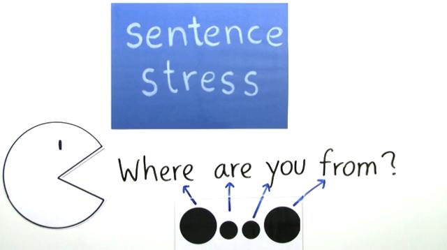 Pronunciation – Sentence Stress