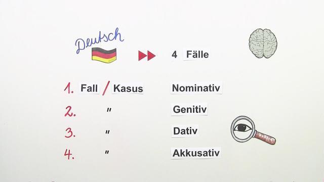Die personalpronomen im dativ deutsch sofatutor for Genitiv deutsch lernen