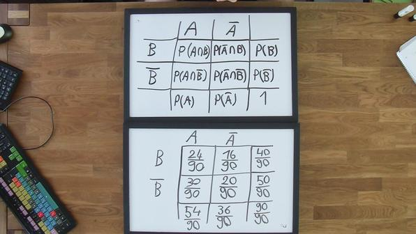 2167 vierfeldertafel