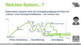 VR 7.1.7 Welche Beendigungsalternativen gibt es beim Vertrag? Systematik 1