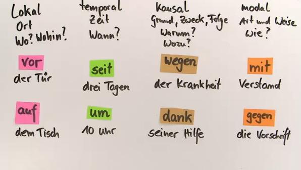 Pr positionen deutsch online lernen for Wegen dativ oder genitiv