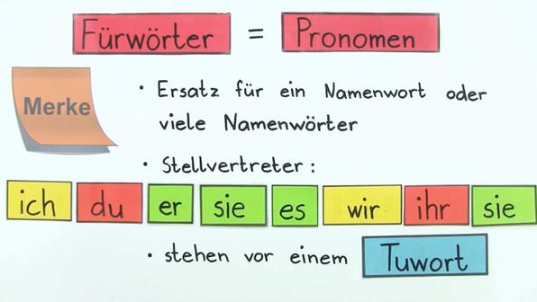 was sind eigentlich f252rw246rter deutsch online lernen