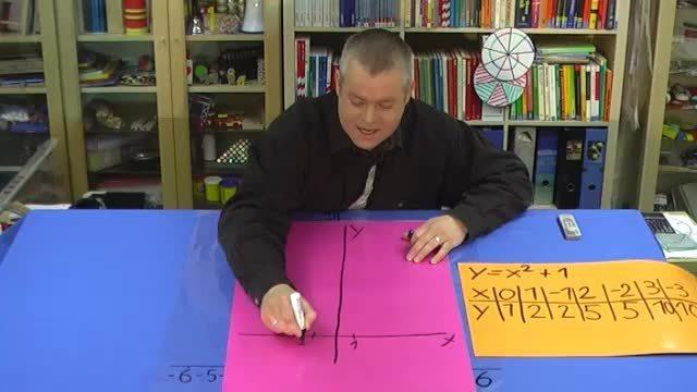 Quadratische Funktionen y=x²+1 – Graph