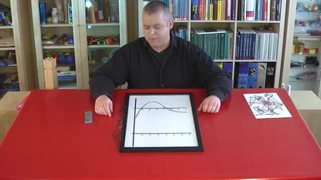 Vom Graphen einer Funktion auf die Ableitung schließen – Übung