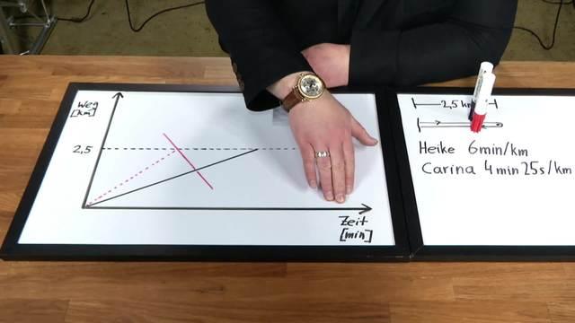 Lineare Funktionen – Treffpunkt ausrechnen
