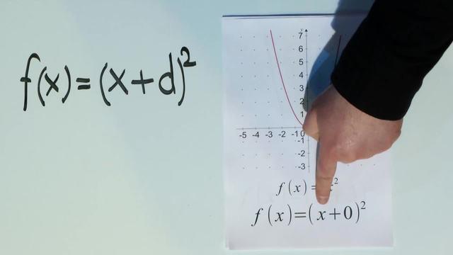 Quadratische Funktionen f(x) = (x+d)²