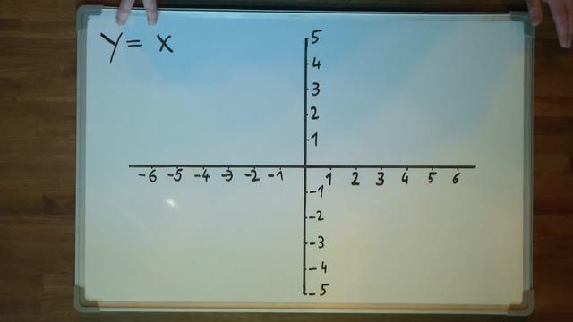 Lineare Funktionen – Graph zeichnen (3)